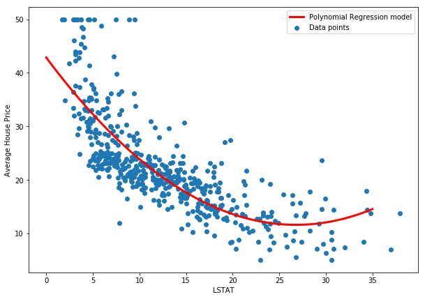 Learn Polynomial Regression | Imports & Loading Data - The